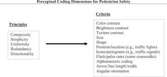 The science behind codes and standards for safe pedestrian walkways ...