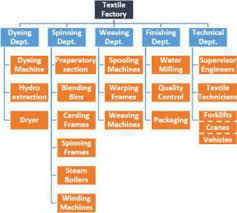 Hydro One Org Chart The Organisation Structure Of The Facility Of The Textile