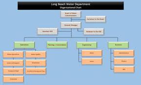 Long Beach Water Department Organizational Chart | Long Beach Water