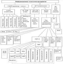 Реферат Основные информационные технологии автоматизированных  К тому же сопровождение и развитие таких систем чрезвычайно затруднено и затратно