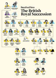 British Monarchy Chart Royal Family Line Of Succession