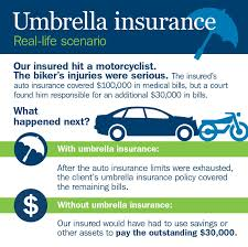 how umbrella insurance works if injury costs exceed auto insurance limits
