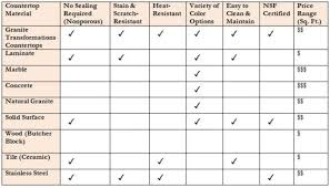 Countertop Material Comparison Chart Countertop Materials Comparison Material Chart Resize 665