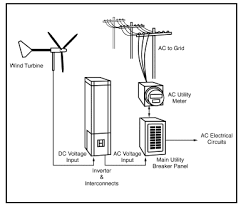 electricity generation using small wind turbines at your home or farm diagram of a grid tied wind electric system