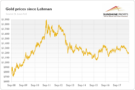 10 Year Chart Gold Prices Gold Price 10 Years After Lehman Brothers Gold Eagle