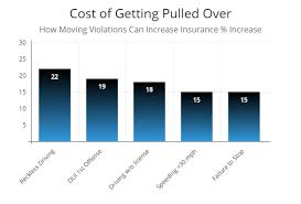 Massachusetts Driving Fines Chart Got A Ticket Will Your Insurance Rates Increase