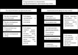 глава курсовой работы по теории управления Дипломы и курсовые на заказ в Москве сдай на 5