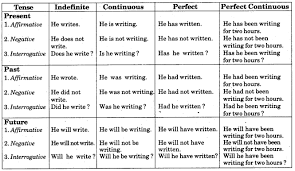 English Grammar Tense Chart Rbse Class 7 English Grammar Tenses