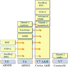 Arm Microcontroller Architecture And Programming
