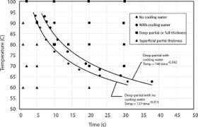 Estimating The Time And Temperature Relationship For