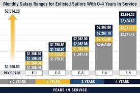 U S Navy Pay Grade Charts Military Salaries Navy Com
