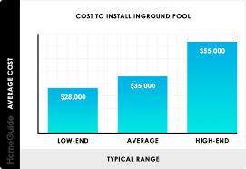 2020 Inground Pool Costs Average Price To Install Build