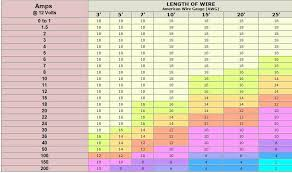 Wire Amp Rating Chart 11 Up To Date Wiring Table