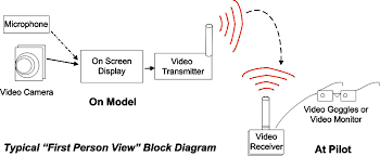 overview please refer to the block diagram below note that typical rc equipment rc receiver radio servos etc are still required but not shown