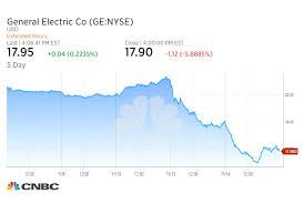 ge s stock declined 5 9 percent tuesday to 17 90 bringing its two day loss to more than 12 percent the shares were at levels last seen in 2016