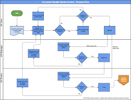 Flow Chart Of Payment Process Ap Invoice Flow Chart Template Nationalphlebotomycollege