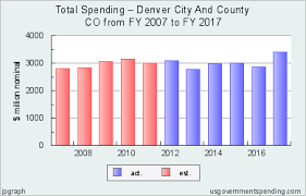 Mack Weldon Size Chart Chart Of Denver City And County Spending For 2007 2017