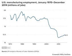 Cheap Foreign Labor Helped Collapse Of Manufacturing