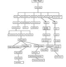 Microsoft Family Tree Template Microsoft Family Tree Template Make