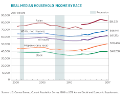 Median Household Income 3 Charts That Explain The Rise In Us