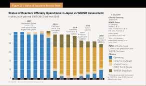 The World Nuclear Industry Status Report 2018 Html