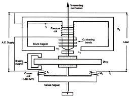 single phase energy meter wiring diagram ytech me single phase digital energy meter circuit diagram pdf engineering notes single phase induction type energy meter at wiring diagram
