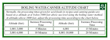Ball Canning Altitude Chart Home Canning The Complete Guide