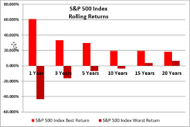 The Best And Worst Rolling Index Returns 1973 2016