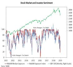 Investor Sentiment Index Chart Investor Sentiment Shifting But Breadth Still A Challenge