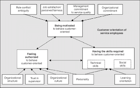 Customer Service Orientation Skills A Conceptual Model Of Customer Orientation Of Service Employees