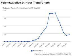Trending Graph Clonewarslive Twitter Trending Graph The Wookiee Gunner