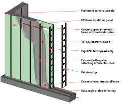 Hobbs Vertical ICF Wall System  Hobbs Vertical ICF Components - Insulating block walls exterior