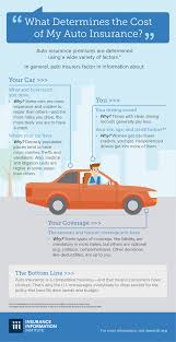infographic what determines the cost of my auto insurance iii
