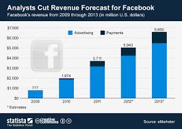 Chart Analysts Cut Revenue Forecast For Facebook Statista
