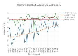 Weather Climate Of St Louis Mo And Miami Fl Scatter