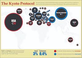 kyoto protocol google search climate change kyoto kyoto protocol google search