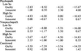 Mean Blind Total And Channel Numerical Scores For Charts 1 3