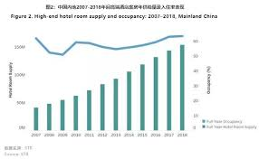 Hnn High End Chain Hotels Booming In Mainland China