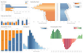 Types Of Charts In Tableau Tableau Playbook Side By Side Bar Chart Pluralsight