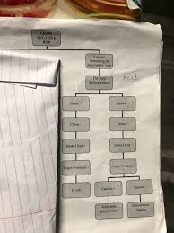 Imvic Chart Solved I Need To Rught A Report Base On This Flow Chart