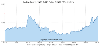 Canadian Dollar To Indian Rupee History Currency Exchange