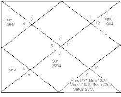 Osho Horoscope Chart
