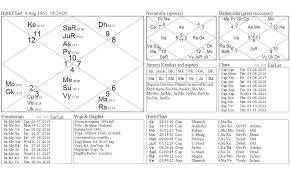 Barack Obama Natal Chart What Stars Foretell For Barack Obama The Man Of The Century