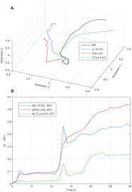 Non-metric multidimensional scaling of state trajectories. a) 3D state... |  Download Scientific Diagram