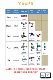 Valence Shell Electron Pair Repulsion Vsepr Chart See More