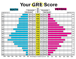 Gre Concordance Table Gre Score Gre Exam Gre Math