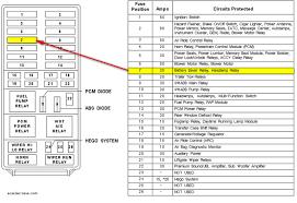 edge 2011 fuse box wiring diagrams best 2007 ford edge fuse box diagram data wiring diagram today circuit breaker box edge 2011 fuse box