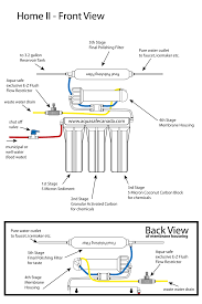 Water filter system diagram Well Well Water Filtration System Diagram Free Template Researchgate Well Water Filtration System Diagram Free Template