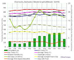 Climate Graph For Charnocks Barbados