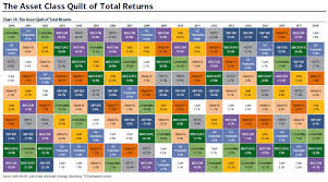 This Chart Shows Unusual 2018 Has Been For Financial Markets